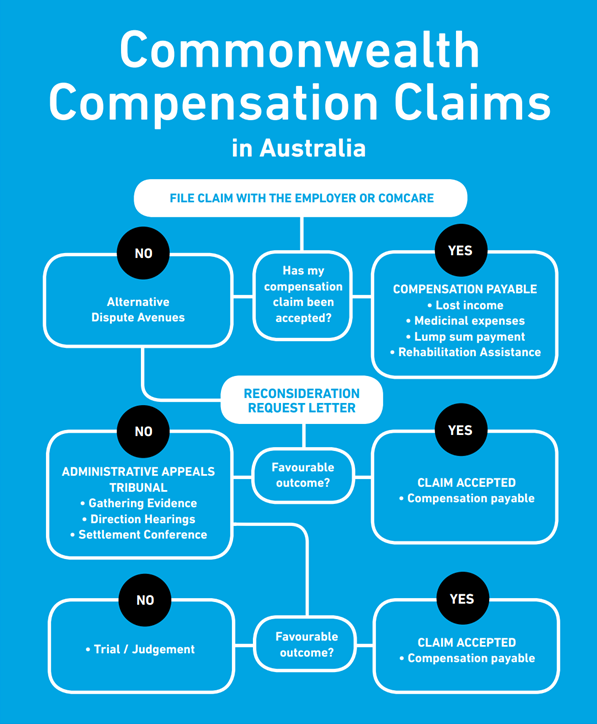 Commonwealth compensation claims TGB