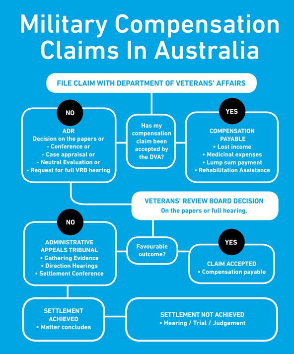 Military compensation claimsin Australia TGB