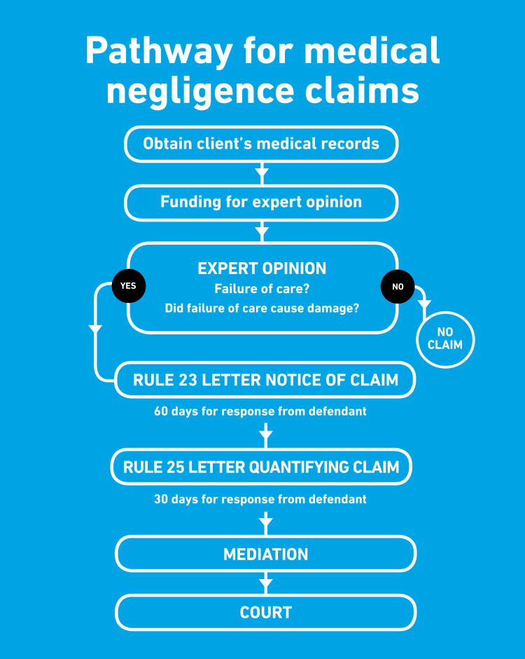 tgb-infographic-medical-negligence-final